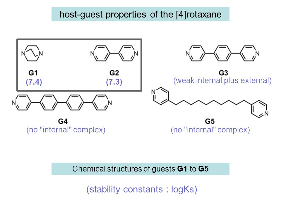 host-guest properties of the [4]rotaxane